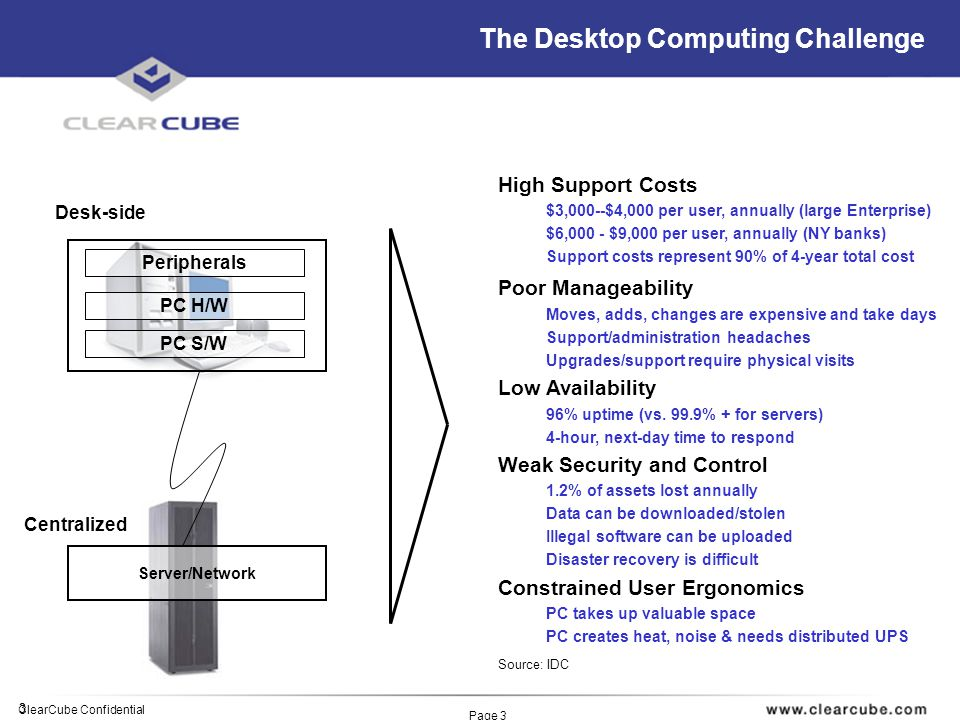 3 ClearCube Confidential Page 3 Traditional desktop PCs dispersed throughout the Enterprise result in: Peripherals PC H/W PC S/W Server/Network Centralized Desk-side The Desktop Computing Challenge High Support Costs $3,000--$4,000 per user, annually (large Enterprise) $6,000 - $9,000 per user, annually (NY banks) Support costs represent 90% of 4-year total cost Poor Manageability Moves, adds, changes are expensive and take days Support/administration headaches Upgrades/support require physical visits Low Availability 96% uptime (vs.