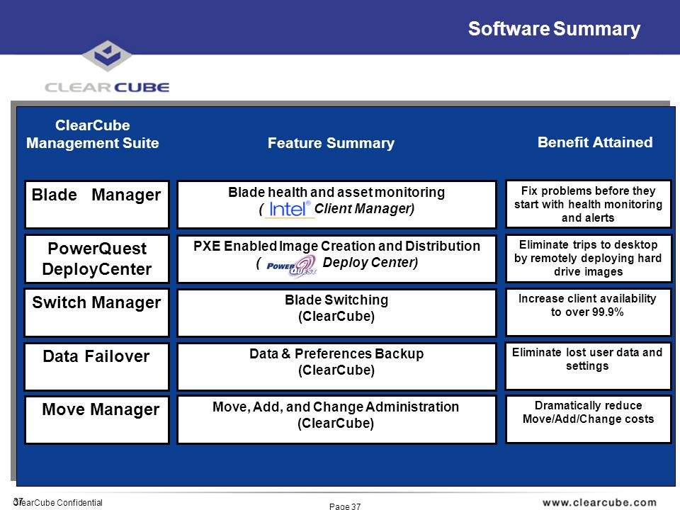 37 ClearCube Confidential Page 37 Software Summary ClearCube Management Suite Switch Manager PowerQuest DeployCenter Move Manager Blade Manager Blade