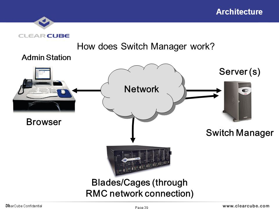 39 ClearCube Confidential Page 39 Architecture How does Switch Manager work? Admin Station Server (s) Blades/Cages (through RMC network connection) Br