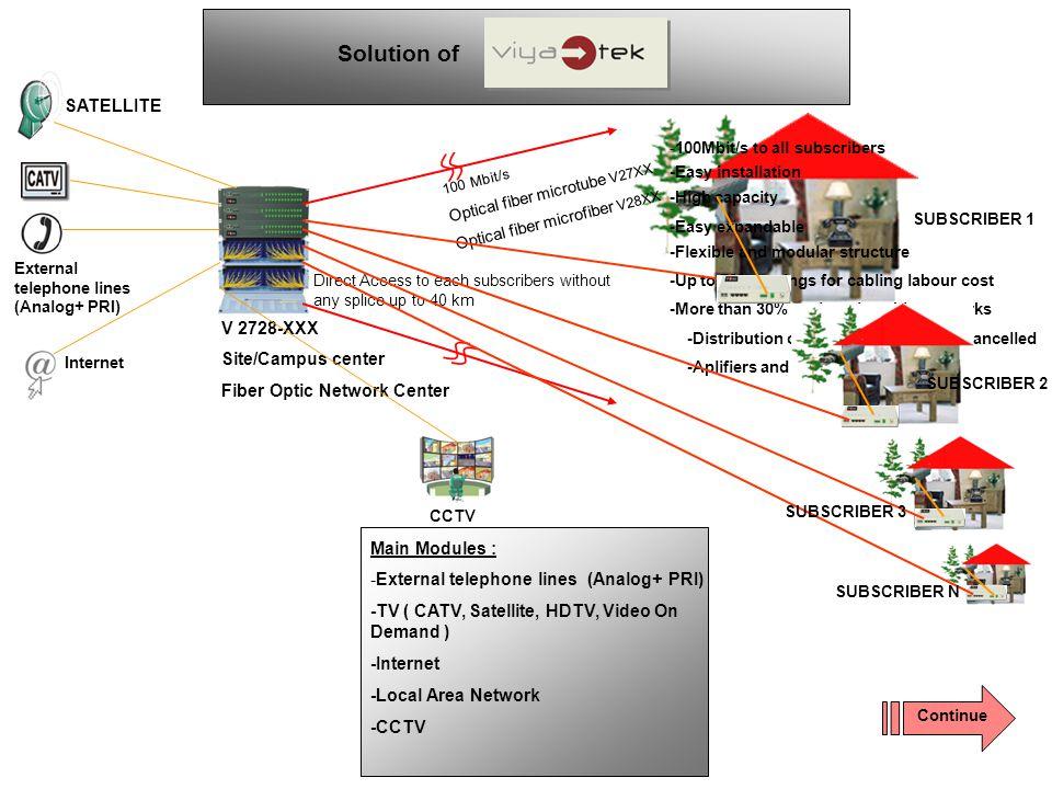V 2728-XXX Site/Campus center Fiber Optic Network Center Main Modules : -External telephone lines (Analog+ PRI) -TV ( CATV, Satellite, HDTV, Video On