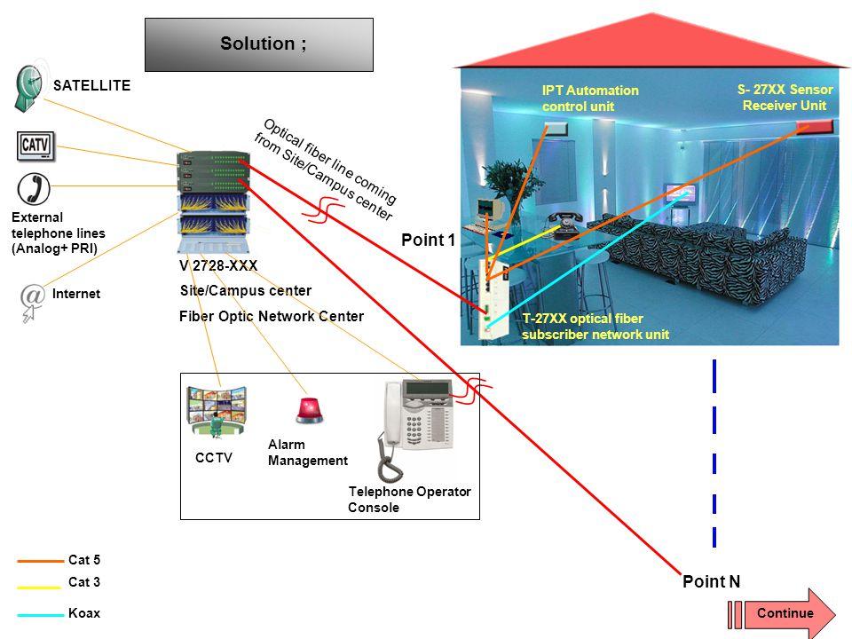 V 2728-XXX Site/Campus center Fiber Optic Network Center SATELLITE External telephone lines (Analog+ PRI) Internet CCTV Alarm Management Solution ; Op