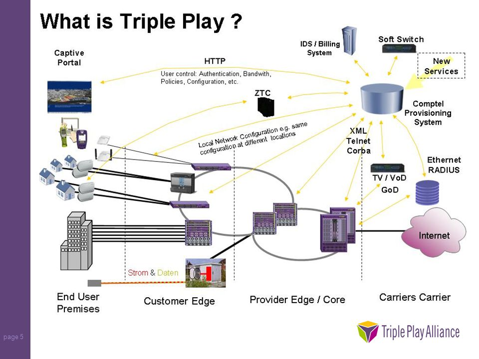 page 6 Triple Play Converged Network Video Source Internet Voice gateway Voice/Video Telephony HD TV, Conferencing IP TV, VoD Video Source Gaming, Business Backup, ERP Mobile 3G Business Broadband E-Line and E-LAN service FTTx and DSLAM Backhaul HFC Broadband mobile data/video Residential Triple-Play Carrier Ethernet Carrier Ethernet