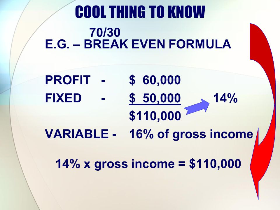 COOL THING TO KNOW E.G. – BREAK EVEN FORMULA PROFIT-$ 60,000 FIXED-$ 50,00014% $110,000 VARIABLE -16% of gross income 14% x gross income = $110,000 70