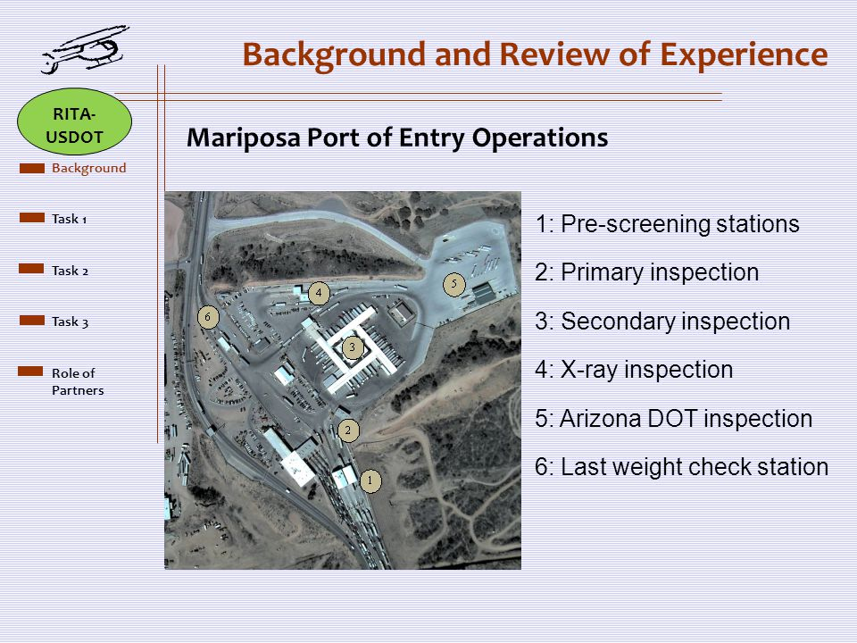 Background and Review of Experience 1: Pre-screening stations 2: Primary inspection 3: Secondary inspection 4: X-ray inspection 5: Arizona DOT inspection 6: Last weight check station Mariposa Port of Entry Operations Brief Scope Background Task 1 Task 2 Task 3 Role of Partners RITA- USDOT