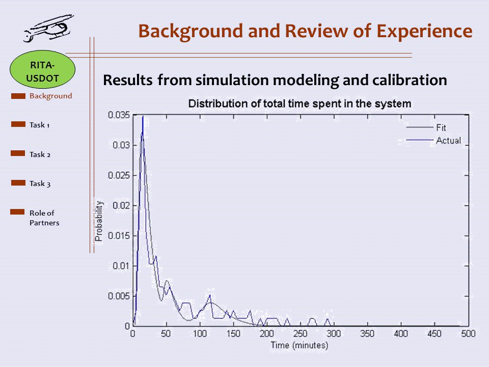 Background and Review of Experience Results from simulation modeling and calibration Brief Scope Background Task 1 Task 2 Task 3 Role of Partners RITA- USDOT