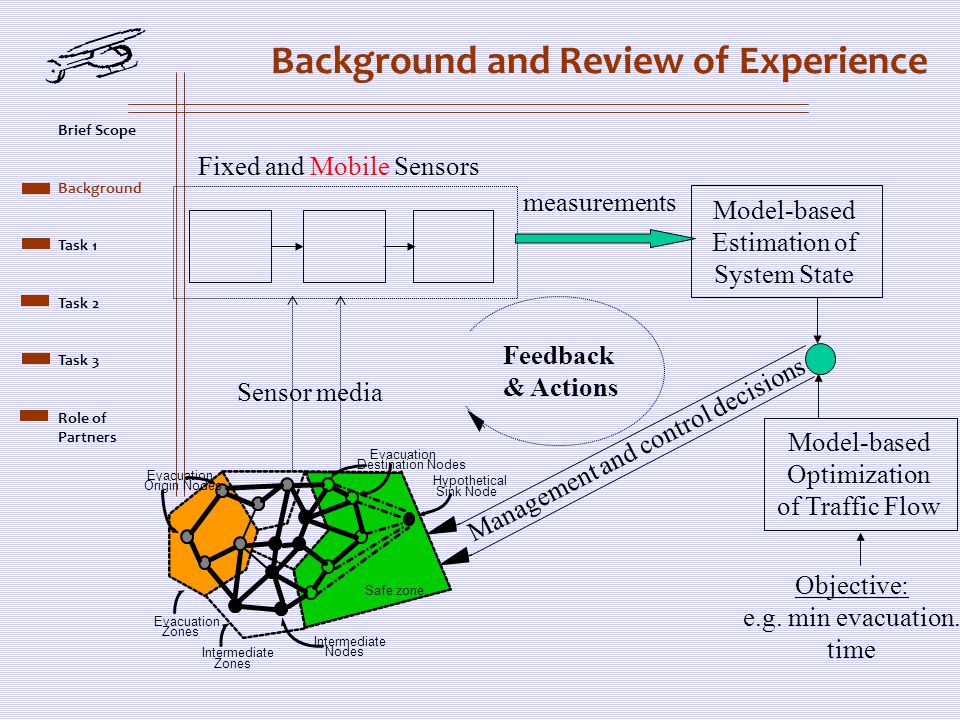 Background and Review of Experience Model-based Estimation of System State Sensor media Fixed and Mobile Sensors measurements Feedback & Actions Model-based Optimization of Traffic Flow Objective: e.g.