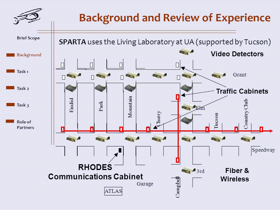 Background and Review of Experience SPARTA uses the Living Laboratory at UA (supported by Tucson) Campbell Euclid Park Country Club Tucson Cherry Mountain Elm 3rd Speedway Grant Garage ATLAS RHODES Communications Cabinet Traffic Cabinets Video Detectors Fiber & Wireless Brief Scope Background Task 1 Task 2 Task 3 Role of Partners