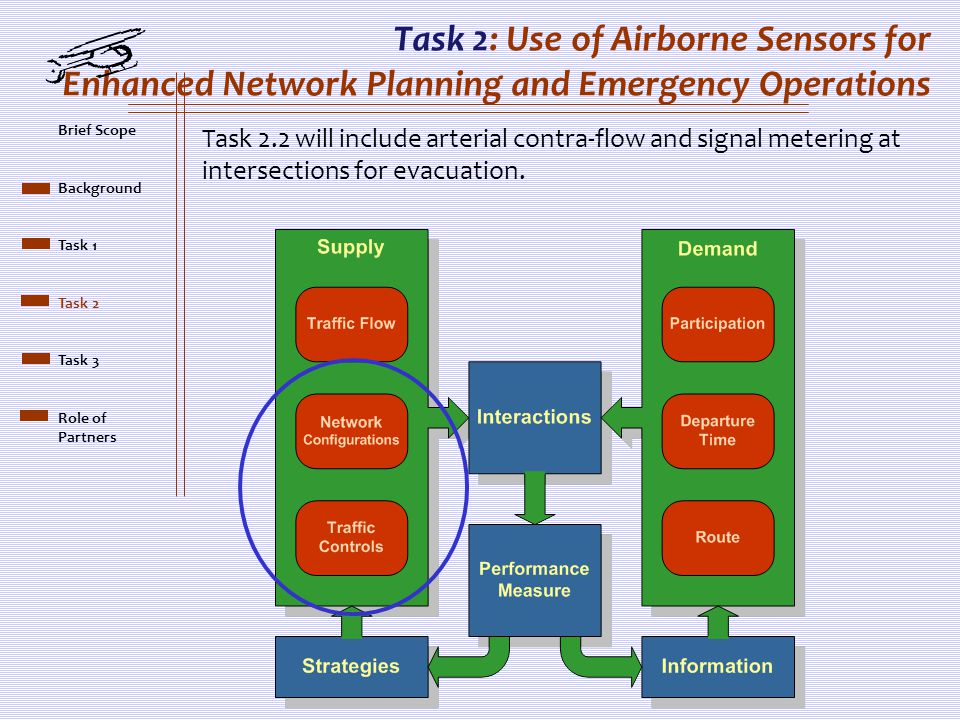 Task 2: Use of Airborne Sensors for Enhanced Network Planning and Emergency Operations Task 2.2 will include arterial contra-flow and signal metering at intersections for evacuation.