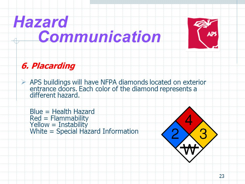 23 Hazard Communication 6.