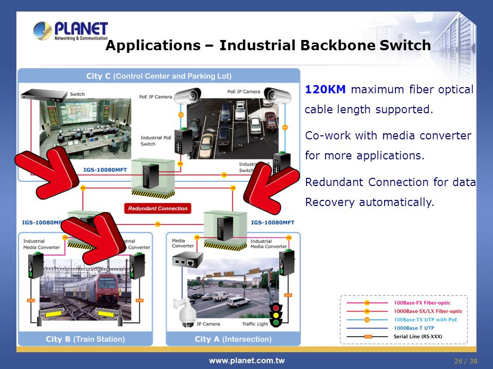 26 / 38 Applications – Industrial Backbone Switch 120KM maximum fiber optical cable length supported. Co-work with media converter for more applicatio