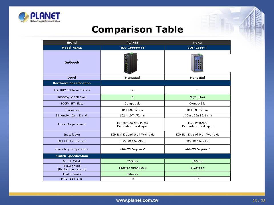 29 / 38 Comparison Table