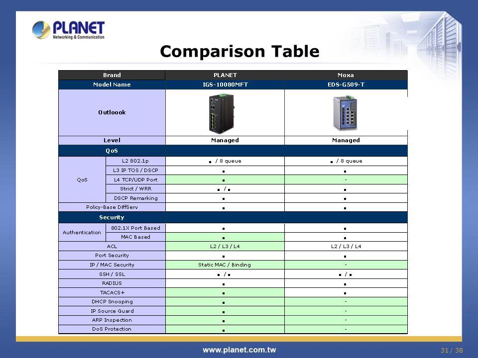 31 / 38 Comparison Table