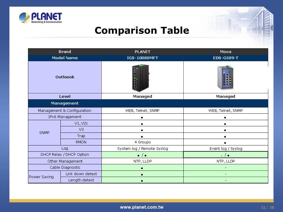 32 / 38 Comparison Table