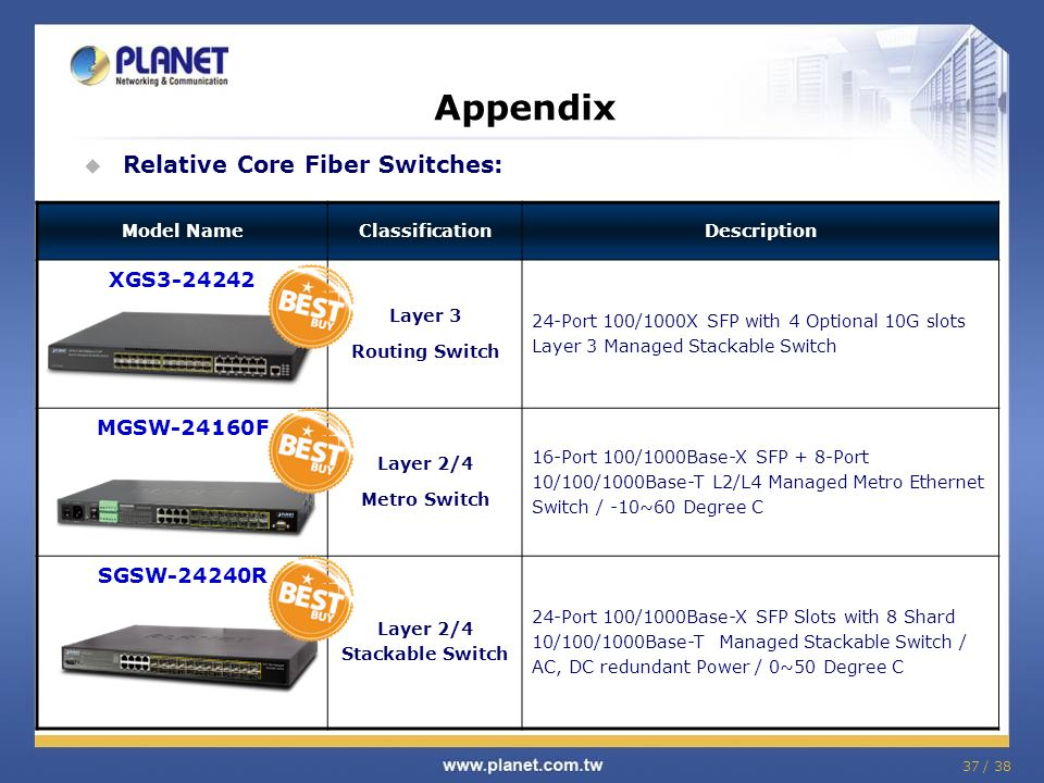 37 / 38 Appendix Relative Core Fiber Switches: Model NameClassificationDescription XGS3-24242 Layer 3 Routing Switch 24-Port 100/1000X SFP with 4 Optional 10G slots Layer 3 Managed Stackable Switch MGSW-24160F Layer 2/4 Metro Switch 16-Port 100/1000Base-X SFP + 8-Port 10/100/1000Base-T L2/L4 Managed Metro Ethernet Switch / -10~60 Degree C SGSW-24240R Layer 2/4 Stackable Switch 24-Port 100/1000Base-X SFP Slots with 8 Shard 10/100/1000Base-T Managed Stackable Switch / AC, DC redundant Power / 0~50 Degree C