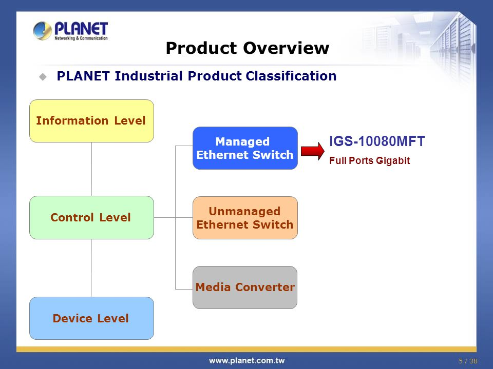 5 / 38 Product Overview PLANET Industrial Product Classification Control Level Device Level Information Level IGS-10080MFT Full Ports Gigabit Managed Ethernet Switch Unmanaged Ethernet Switch Media Converter
