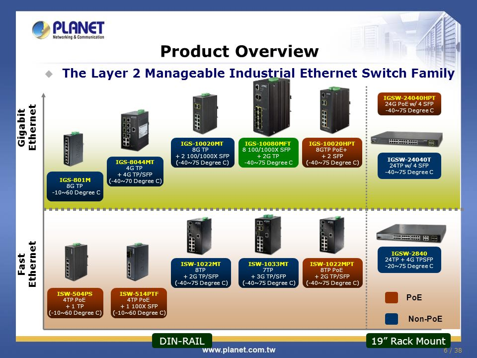 6 / 38 Product Overview The Layer 2 Manageable Industrial Ethernet Switch Family Fast Ethernet Gigabit Ethernet 19 Rack Mount DIN-RAIL PoE Non-PoE IGS-10080MFT 8 100/1000X SFP + 2G TP -40~75 Degree C IGSW-24040HPT 24G PoE w/ 4 SFP -40~75 Degree C IGSW-2840 24TP + 4G TPSFP -20~75 Degree C IGSW-24040T 24TP w/ 4 SFP -40~75 Degree C IGS-8044MT 4G TP + 4G TP/SFP (-40~70 Degree C) IGS-10020MT 8G TP + 2 100/1000X SFP (-40~75 Degree C) IGS-801M 8G TP -10~60 Degree C ISW-1022MT 8TP + 2G TP/SFP (-40~75 Degree C) ISW-1033MT 7TP + 3G TP/SFP (-40~75 Degree C) ISW-1022MPT 8TP PoE + 2G TP/SFP (-40~75 Degree C) IGS-10020HPT 8GTP PoE+ + 2 SFP (-40~75 Degree C) ISW-514PTF 4TP PoE + 1 100X SFP (-10~60 Degree C) ISW-504PS 4TP PoE + 1 TP (-10~60 Degree C)