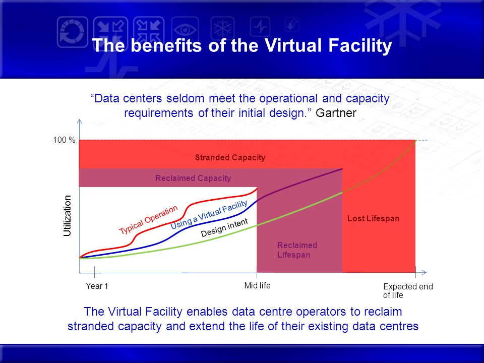 The benefits of the Virtual Facility Reclaimed Capacity Using a Virtual Facility Reclaimed Lifespan Data centers seldom meet the operational and capacity requirements of their initial design.