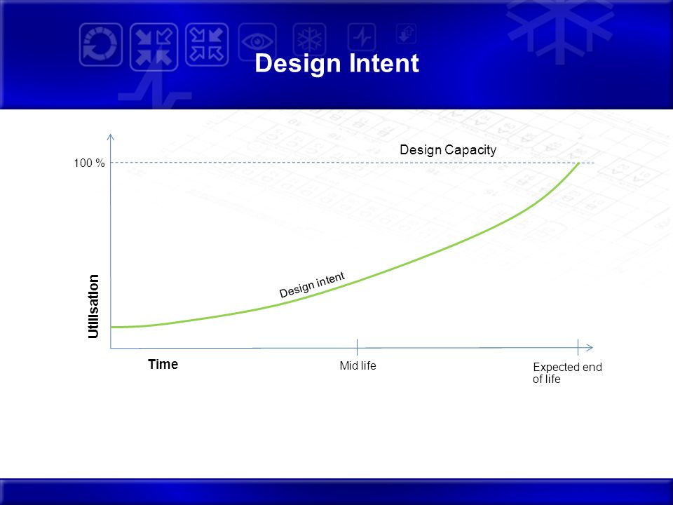 Design Intent Mid life Expected end of life 100 % Design Capacity Utilisation Time Design intent