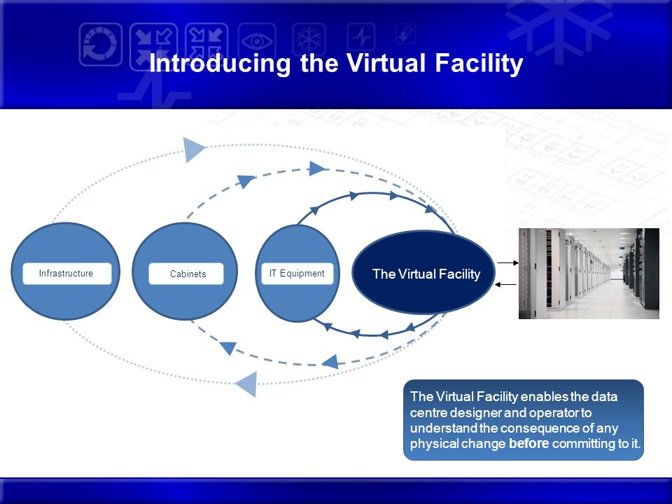 Introducing the Virtual Facility Infrastructure IT Equipment Cabinets The Virtual Facility The Virtual Facility enables the data centre designer and operator to understand the consequence of any physical change before committing to it.