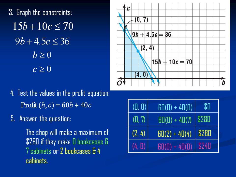 3. Graph the constraints: 4.