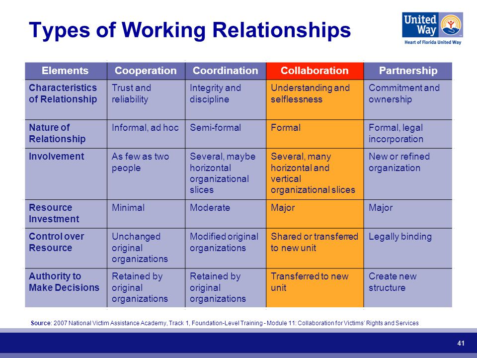 41 Types of Working Relationships ElementsCooperationCoordinationCollaborationPartnership Characteristics of Relationship Trust and reliability Integrity and discipline Understanding and selflessness Commitment and ownership Nature of Relationship Informal, ad hocSemi-formalFormalFormal, legal incorporation InvolvementAs few as two people Several, maybe horizontal organizational slices Several, many horizontal and vertical organizational slices New or refined organization Resource Investment MinimalModerateMajor Control over Resource Unchanged original organizations Modified original organizations Shared or transferred to new unit Legally binding Authority to Make Decisions Retained by original organizations Transferred to new unit Create new structure Source: 2007 National Victim Assistance Academy, Track 1, Foundation-Level Training - Module 11: Collaboration for Victims Rights and Services