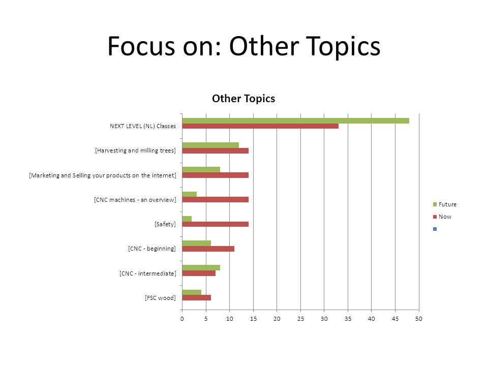 Focus on: Other Topics