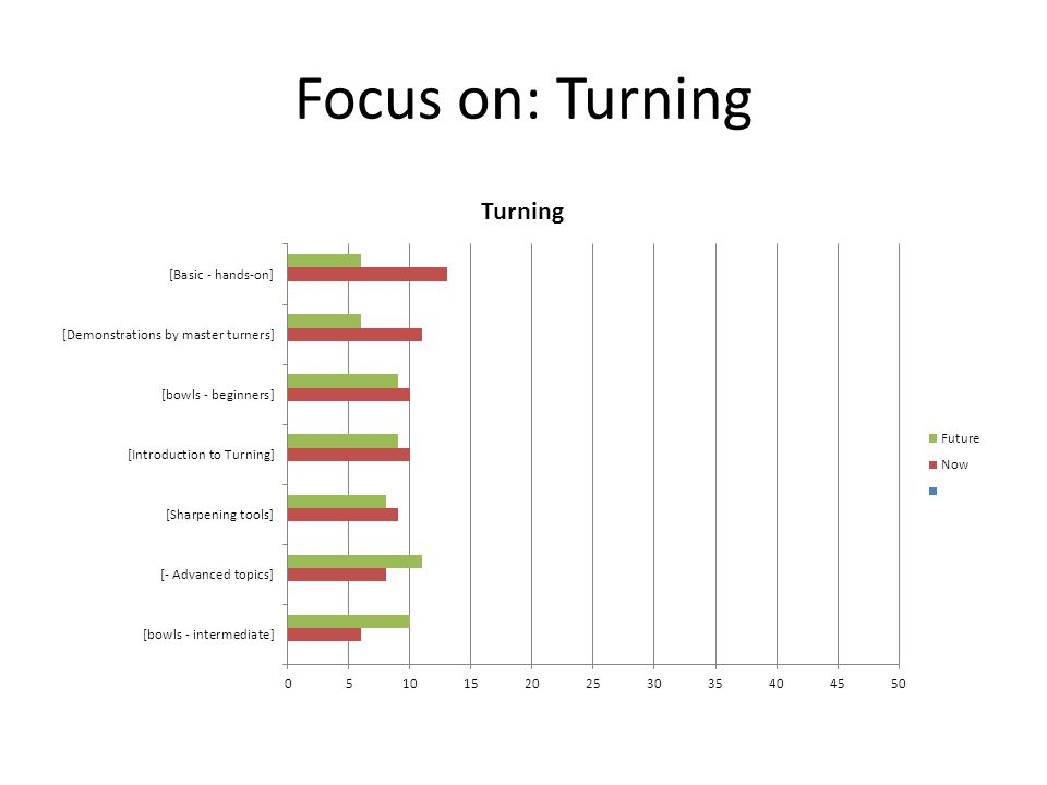 Focus on: Turning