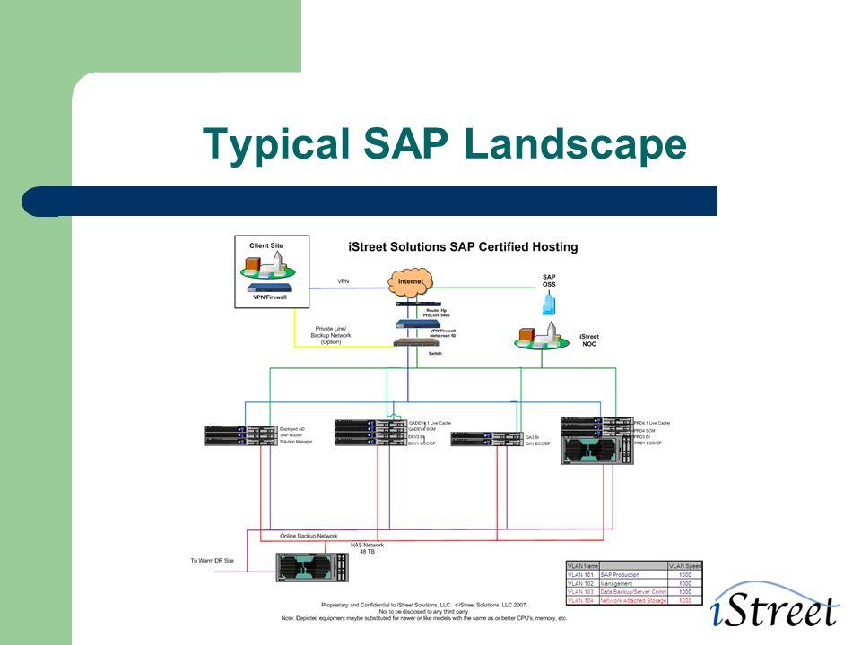 Typical SAP Landscape