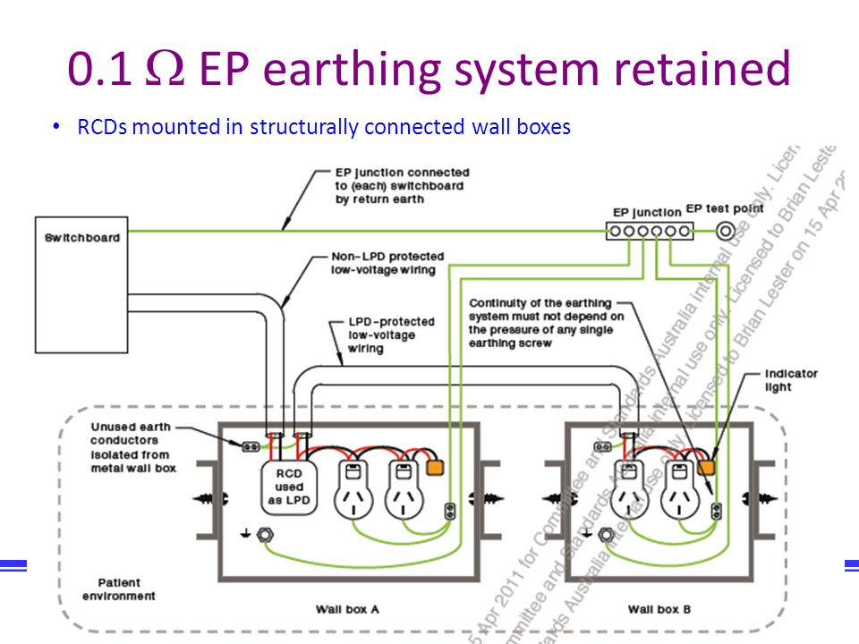 Biomedical Engineering Company of Australia Consulting engineers Biomec Australia 68 0.1 EP earthing system retained RCDs mounted in structurally conn