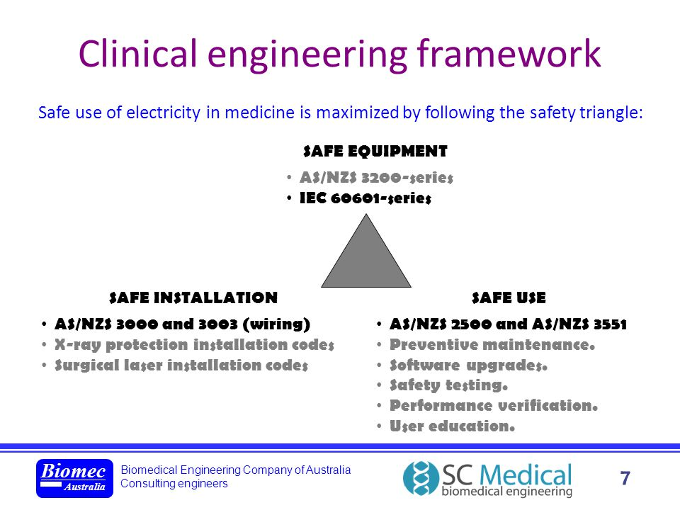 Biomedical Engineering Company of Australia Consulting engineers Biomec Australia 7 Clinical engineering framework Safe use of electricity in medicine