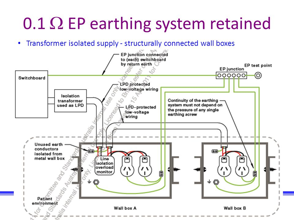 Biomedical Engineering Company of Australia Consulting engineers Biomec Australia 70 0.1 EP earthing system retained Transformer isolated supply - str