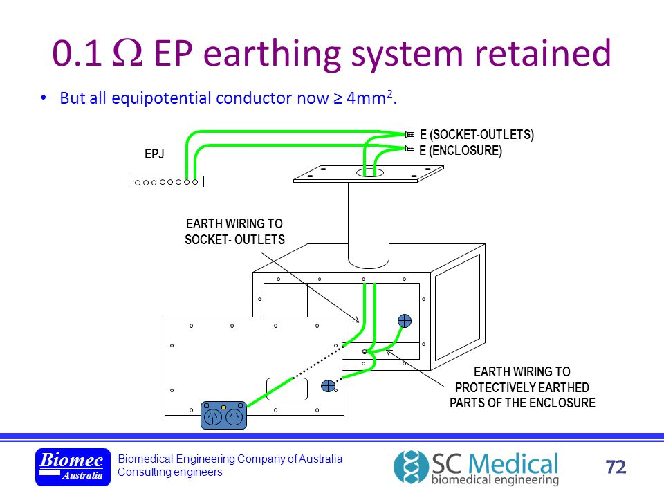 Biomedical Engineering Company of Australia Consulting engineers Biomec Australia 72 0.1 EP earthing system retained But all equipotential conductor n