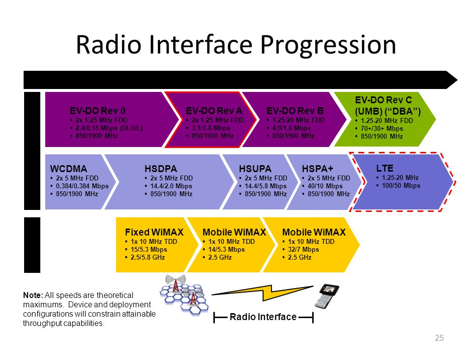 25 Radio Interface Progression 200520062007200820092010 LTE 1.25-20 MHz 100/50 Mbps HSPA+ 2x 5 MHz FDD 40/10 Mbps 850/1900 MHz HSUPA 2x 5 MHz FDD 14.4/5.8 Mbps 850/1900 MHz WiMAX HSDPA 2x 5 MHz FDD 14.4/2.0 Mbps 850/1900 MHz WCDMA 2x 5 MHz FDD 0.384/0.384 Mbps 850/1900 MHz EV-DO Rev 0 2x 1.25 MHz FDD 2.4/0.15 Mbps (DL/UL) 850/1900 MHz EV-DO Rev A 2x 1.25 MHz FDD 3.1/1.8 Mbps 850/1900 MHz EV-DO Rev B 1.25-20 MHz FDD 4.9/1.8 Mbps 850/1900 MHz EV-DO Rev C (UMB) (DBA) 1.25-20 MHz FDD 70+/30+ Mbps 850/1900 MHz Fixed WiMAX 1x 10 MHz TDD 15/5.3 Mbps 2.5/5.8 GHz Mobile WiMAX 1x 10 MHz TDD 14/5.3 Mbps 2.5 GHz Mobile WiMAX 1x 10 MHz TDD 32/7 Mbps 2.5 GHz Cellular Radio Interface Note: All speeds are theoretical maximums.