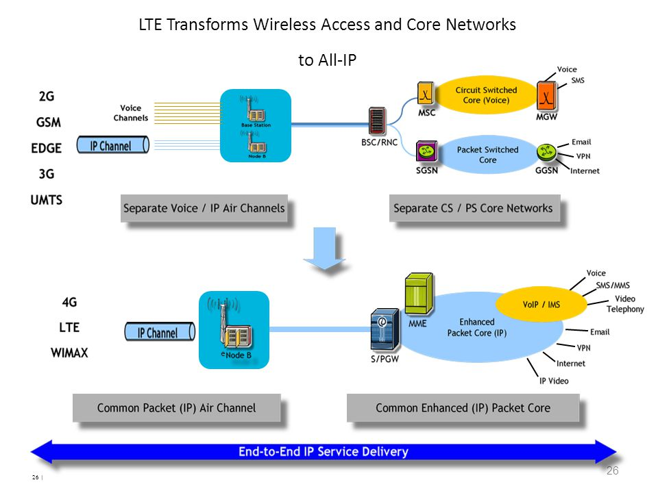 26 LTE Transforms Wireless Access and Core Networks to All-IP e 26 |