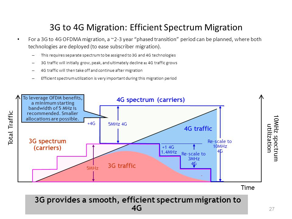 27 For a 3G to 4G OFDMA migration, a ~2-3 year phased transition period can be planned, where both technologies are deployed (to ease subscriber migration).