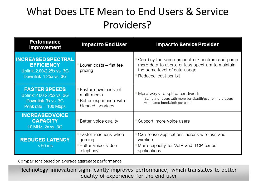 28 What Does LTE Mean to End Users & Service Providers.