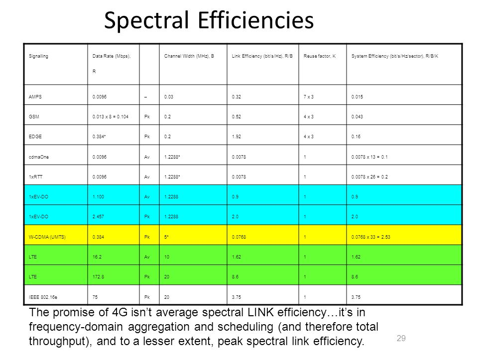 29 Spectral Efficiencies Signalling Data Rate (Mbps), R Channel Width (MHz), BLink Efficiency (bit/s/Hz), R/BReuse factor, KSystem Efficiency (bit/s/Hz/sector), R/B/K AMPS0.0096–0.030.327 x 30.015 GSM0.013 x 8 = 0.104Pk0.20.524 x 30.043 EDGE0.384 Pk0.21.924 x 30.16 cdmaOne0.0096Av1.2288*0.007810.0078 x 13 = 0.1 1xRTT0.0096Av1.2288*0.007810.0078 x 26 = 0.2 1xEV-DO1.100Av1.22880.91 1xEV-DO2.457Pk1.22882.01 W-CDMA (UMTS)0.384Pk5*0.076810.0768 x 33 = 2.53 LTE16.2Av101.621 LTE172.8Pk208.61 IEEE 802.16e75Pk203.751 The promise of 4G isnt average spectral LINK efficiency…its in frequency-domain aggregation and scheduling (and therefore total throughput), and to a lesser extent, peak spectral link efficiency.
