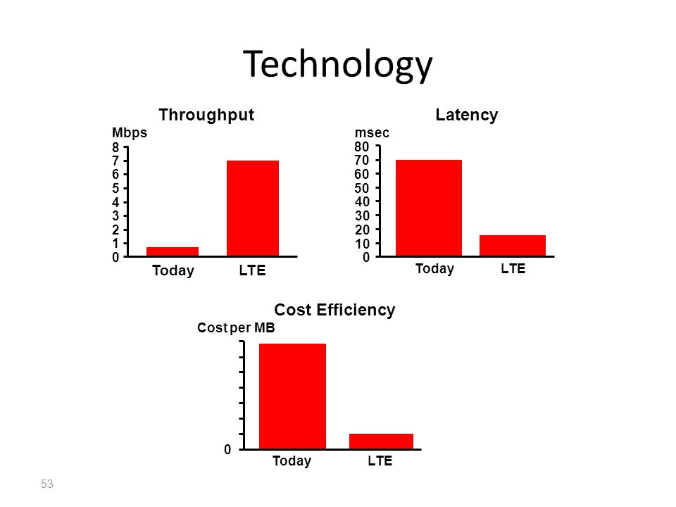 53 Technology Throughput 0 1 2 3 4 5 6 7 8 TodayLTE Mbps Latency 0 10 20 30 40 50 60 70 80 TodayLTE msec Cost Efficiency 0 Cost per MB TodayLTE