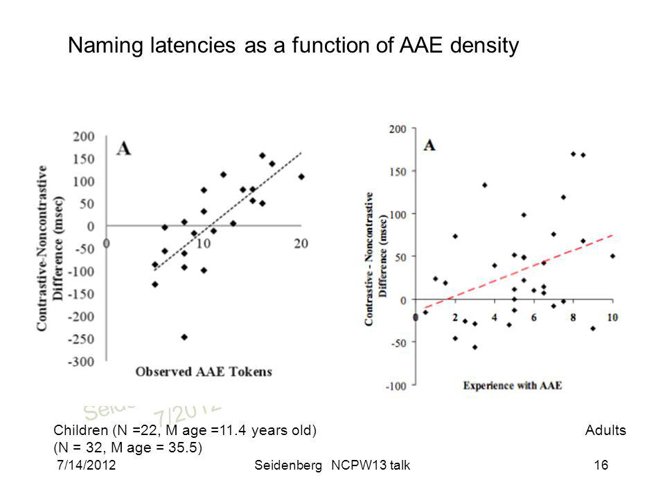 SeidenbergNCPW13 7/2012 Naming latencies as a function of AAE density Children (N =22, M age =11.4 years old) Adults (N = 32, M age = 35.5) 7/14/2012Seidenberg NCPW13 talk16