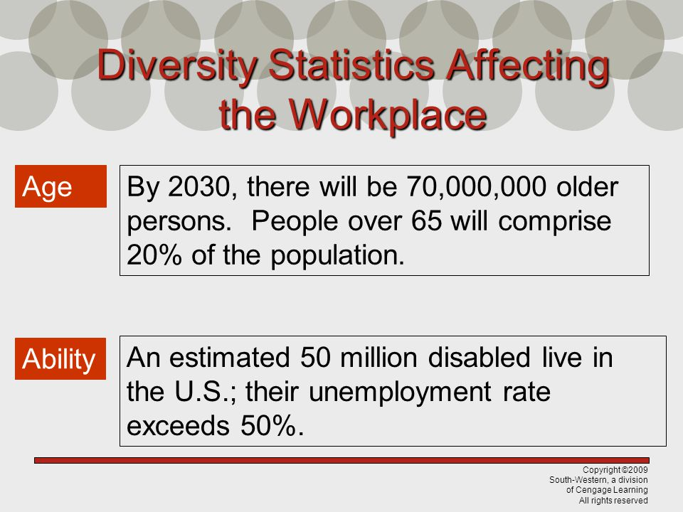 Copyright ©2009 South-Western, a division of Cengage Learning All rights reserved Diversity Statistics Affecting the Workplace Age By 2030, there will