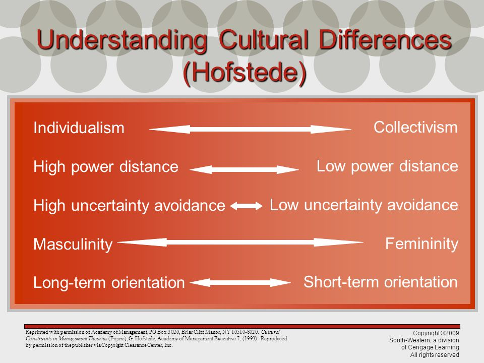Copyright ©2009 South-Western, a division of Cengage Learning All rights reserved Understanding Cultural Differences (Hofstede) Reprinted with permiss