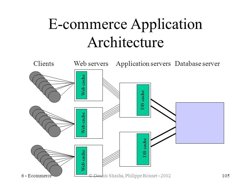 6 - Ecommerce© Dennis Shasha, Philippe Bonnet - 2002105 E-commerce Application Architecture ClientsWeb serversApplication serversDatabase server Web c