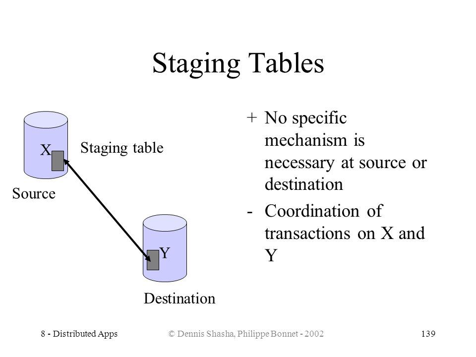 8 - Distributed Apps© Dennis Shasha, Philippe Bonnet - 2002139 Staging Tables +No specific mechanism is necessary at source or destination -Coordinati