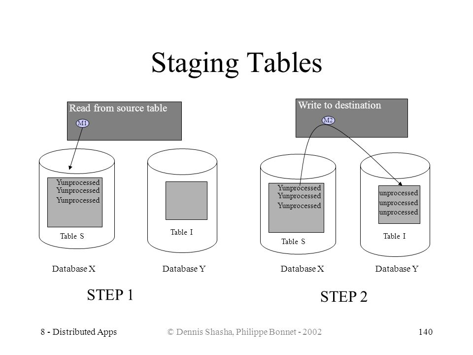 8 - Distributed Apps© Dennis Shasha, Philippe Bonnet - 2002140 Database XDatabase Y Table S Table I Yunprocessed M1 Read from source table M2 Write to