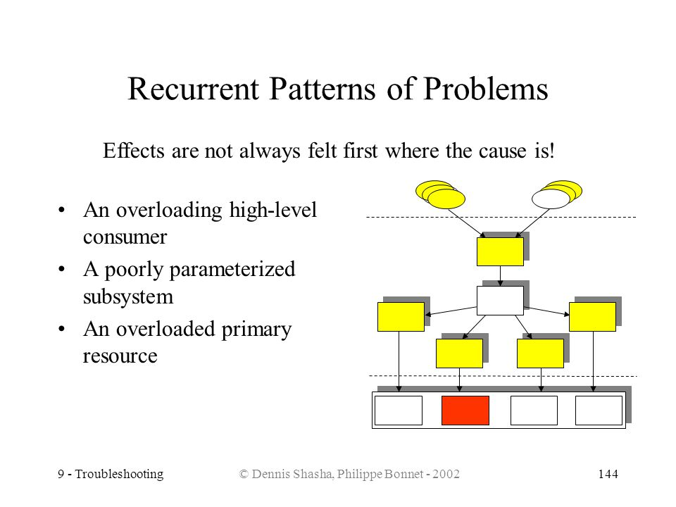 9 - Troubleshooting© Dennis Shasha, Philippe Bonnet - 2002144 Recurrent Patterns of Problems An overloading high-level consumer A poorly parameterized