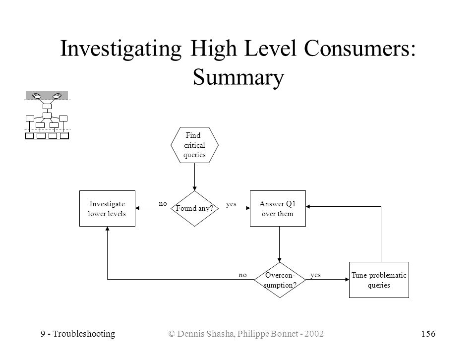 9 - Troubleshooting© Dennis Shasha, Philippe Bonnet - 2002156 Investigating High Level Consumers: Summary Find critical queries Found any? Investigate