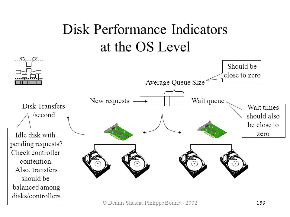 © Dennis Shasha, Philippe Bonnet - 2002159 Disk Performance Indicators at the OS Level Wait queue Average Queue Size New requests Disk Transfers /seco