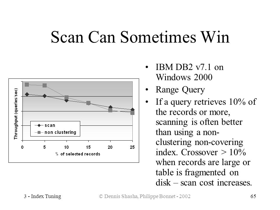 3 - Index Tuning© Dennis Shasha, Philippe Bonnet - 200265 Scan Can Sometimes Win IBM DB2 v7.1 on Windows 2000 Range Query If a query retrieves 10% of