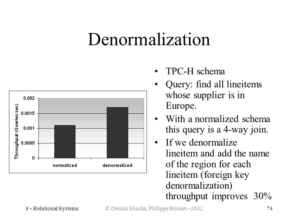 4 - Relational Systems© Dennis Shasha, Philippe Bonnet - 200274 Denormalization TPC-H schema Query: find all lineitems whose supplier is in Europe. Wi