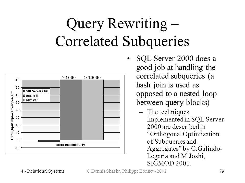4 - Relational Systems© Dennis Shasha, Philippe Bonnet - 200279 Query Rewriting – Correlated Subqueries SQL Server 2000 does a good job at handling th